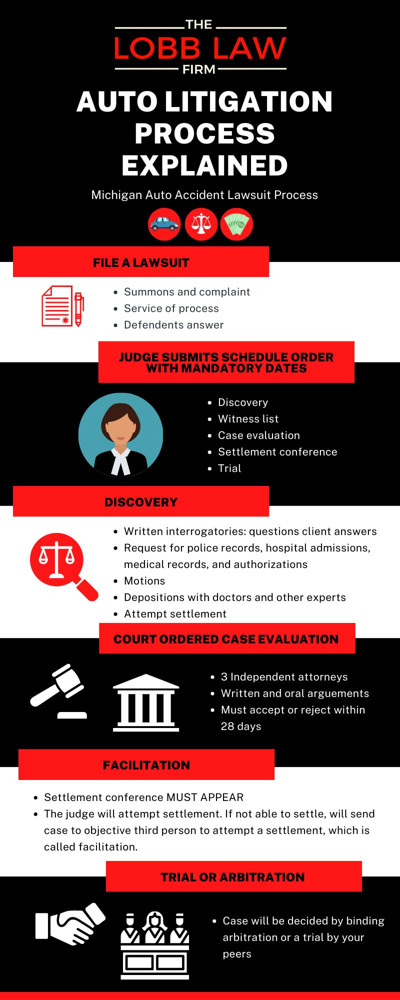 Auto Litigation Process Infographic